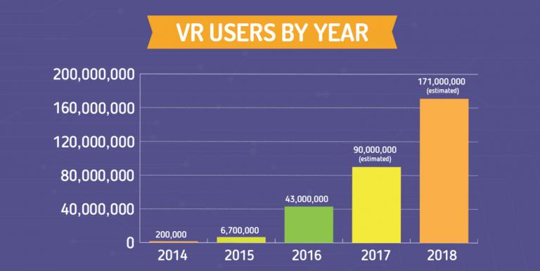 Utilisateurs VR