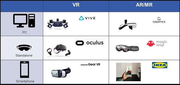 Prévisions VR et AR